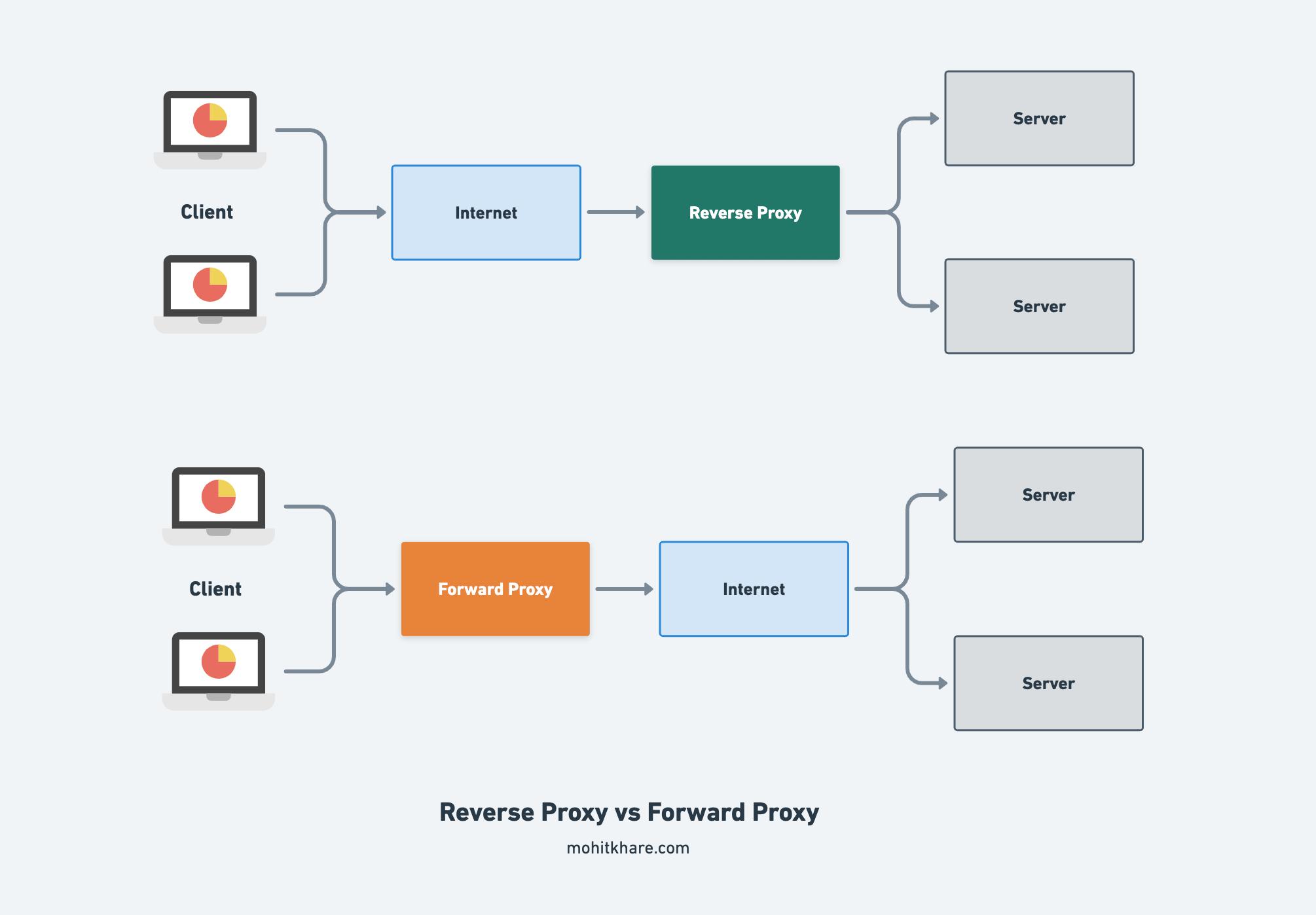 Reverse vs Forward Proxy